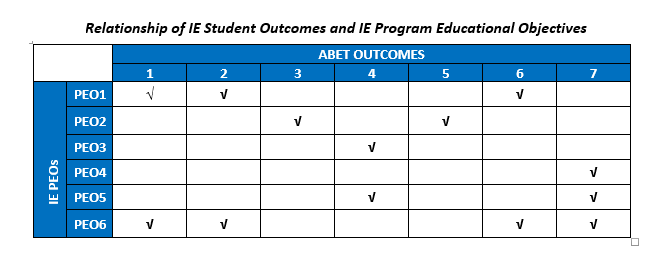 IE PEO with ABET OUTCOMES.png